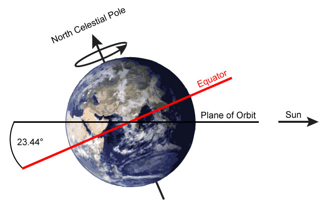 earth going off axis - 640×411